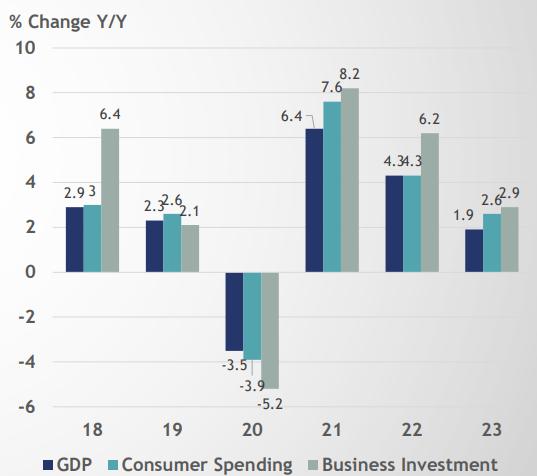 نمودار ۲- شاخص های اقتصادی ایالات متحده آمریکا
