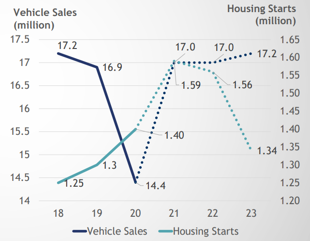نمودار ۳- مقایسه بازارهای خودرو و مسکن در ایالات متحده آمریکا