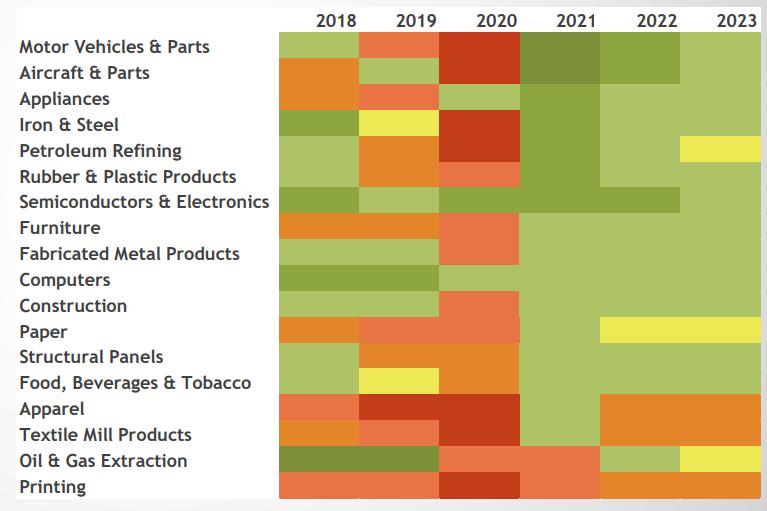 نمودار ۴- مقایسه میزان تولید در صنایع مختلف ایالات متحده آمریکا