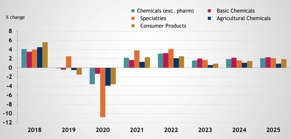 نمودار ۶- صنعت پتروشیمی ایالات متحده آمریکا به سطوح قبل از بحران پاندمی کرونا می رسد